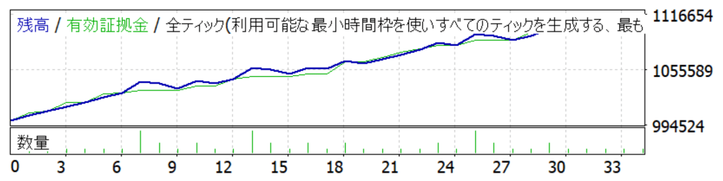 ドル円自動売買バックテスト結果2019年8月 グラフ